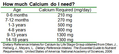 Calcium requirements table