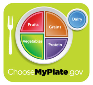 MyPlate graphic with food groups