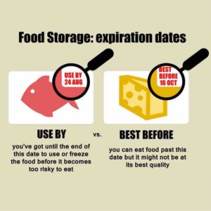 Food Expiration Dates – Guidelines Charts