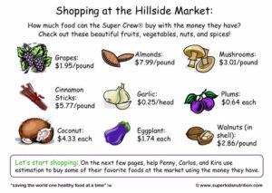 Shopping At The Hillside Market kids money estimation activity superkids nutrition